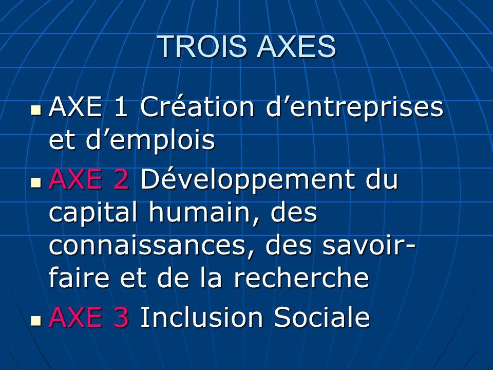 TROIS AXES AXE 1 Création dentreprises et demplois AXE 1 Création dentreprises et demplois AXE 2 Développement du capital humain, des connaissances, d