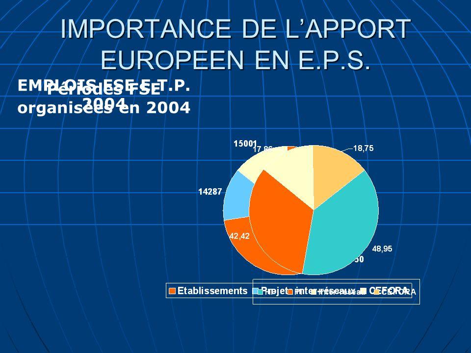 IMPORTANCE DE LAPPORT EUROPEEN EN E.P.S. Périodes FSE organisées en 2004 EMPLOIS FSE E.T.P. 2004