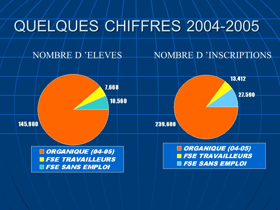 QUELQUES CHIFFRES 2004-2005 NOMBRE D ELEVESNOMBRE D INSCRIPTIONS