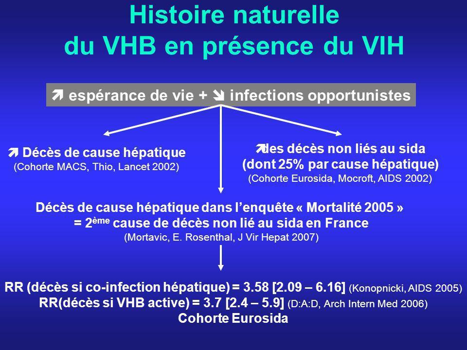 Histoire naturelle du VHB en présence du VIH espérance de vie + infections opportunistes Décès de cause hépatique (Cohorte MACS, Thio, Lancet 2002) de