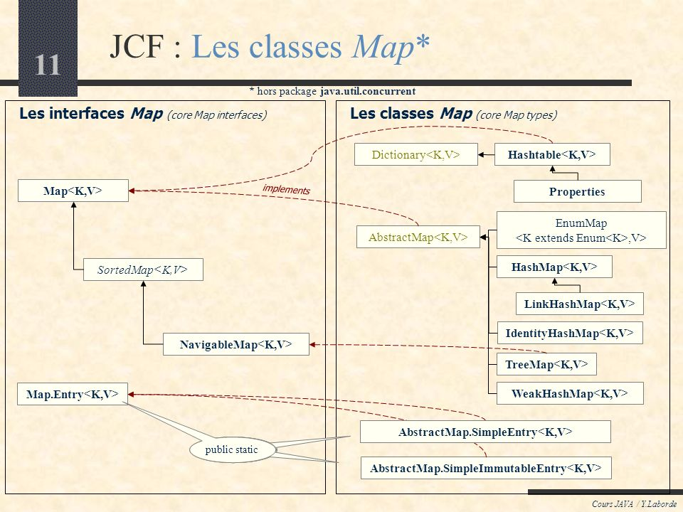 11 JCF : Les classes Map* Cours JAVA / Y.Laborde Les interfaces Map (core Map interfaces) Map SortedMap NavigableMap Map.Entry EnumMap,V> HashMap LinkHashMap TreeMap AbstractMap Les classes Map (core Map types) * hors package java.util.concurrent implements IdentityHashMap WeakHashMap AbstractMap.SimpleImmutableEntry Hashtable Properties Dictionary AbstractMap.SimpleEntry public static