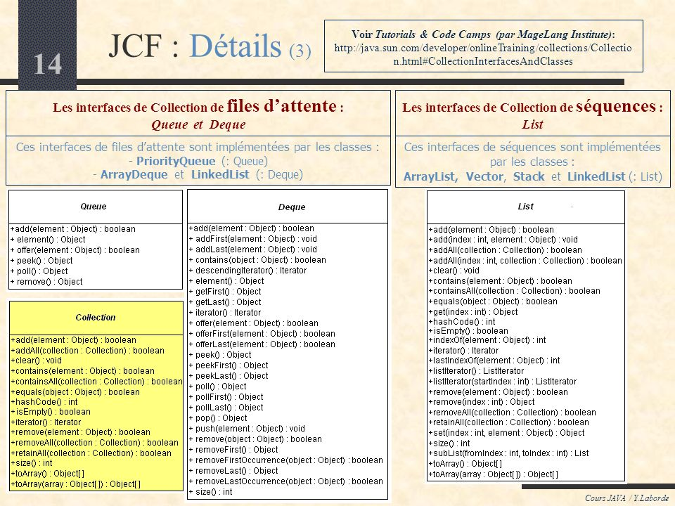 14 JCF : Détails (3) Cours JAVA / Y.Laborde Voir Tutorials & Code Camps (par MageLang Institute): http://java.sun.com/developer/onlineTraining/collections/Collectio n.html#CollectionInterfacesAndClasses Ces interfaces de files dattente sont implémentées par les classes : - PriorityQueue (: Queue) - ArrayDeque et LinkedList (: Deque) Les interfaces de Collection de files dattente : Queue et Deque Ces interfaces de séquences sont implémentées par les classes : ArrayList, Vector, Stack et LinkedList (: List) Les interfaces de Collection de séquences : List
