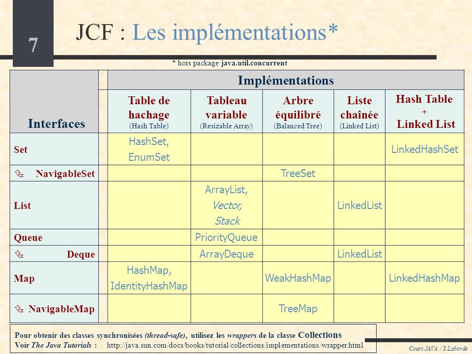 7 JCF : Les implémentations* Cours JAVA / Y.Laborde Interfaces Implémentations Table de hachage (Hash Table) Tableau variable (Resizable Array) Arbre équilibré (Balanced Tree) Liste chaînée (Linked List) Hash Table + Linked List Set HashSet, EnumSet LinkedHashSet NavigableSet TreeSet List ArrayList, Vector, Stack LinkedList Queue PriorityQueue Deque ArrayDeque LinkedList Map HashMap, IdentityHashMap WeakHashMap LinkedHashMap NavigableMap TreeMap Pour obtenir des classes synchronisées (thread-safe), utilisez les wrappers de la classe Collections Voir The Java Tutorials : http://java.sun.com/docs/books/tutorial/collections/implementations/wrapper.html * hors package java.util.concurrent