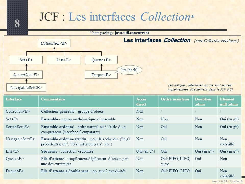9 JCF : Les classes Collection * Cours JAVA / Y.Laborde Les interfaces Collection (core Collection interfaces) Collection Set SortedSet NavigableSet List Queue Deque EnumSet > HashSet LinkHashSet TreeSet AbstractSet ArrayList Vector Stack AbstractList AbstractSequentialList LinkedList RandomAccess AbstractCollection ArrayDeque Les classes Collection (core Collection types) Iterable * hors package java.util.concurrent implements AbstractQueue PriorityQueue Pour naccepter quun type enum unique (explicite ou implicite)