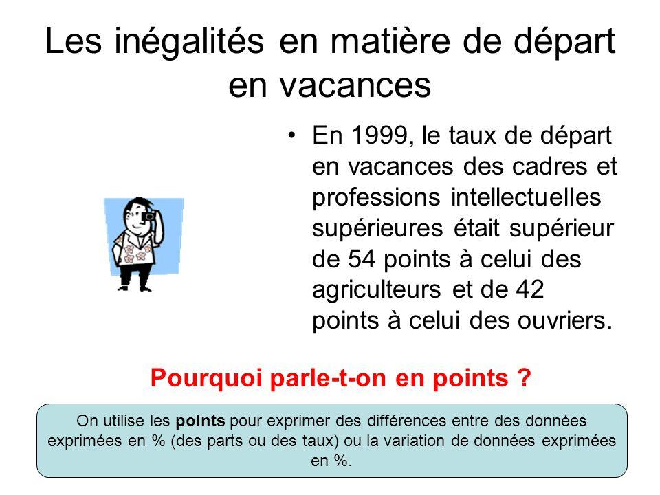 A laide des chiffres « 54 » et « 42 », présenter les inégalités en matière de départs en vacances 54 42