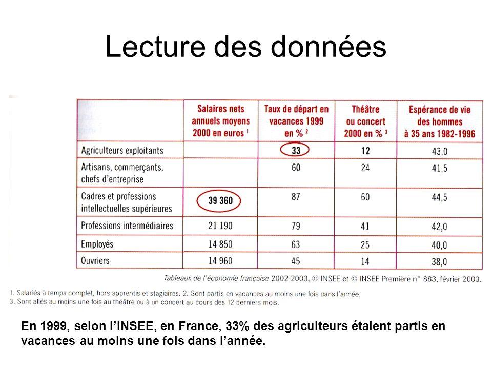 Lecture des données Selon lINSEE, en France, les membres de la catégorie des « cadres ou professions intellectuelles supérieures » travaillant à temps complet ont perçu en moyenne 39 630 euros de rémunération durant lannée 2000.