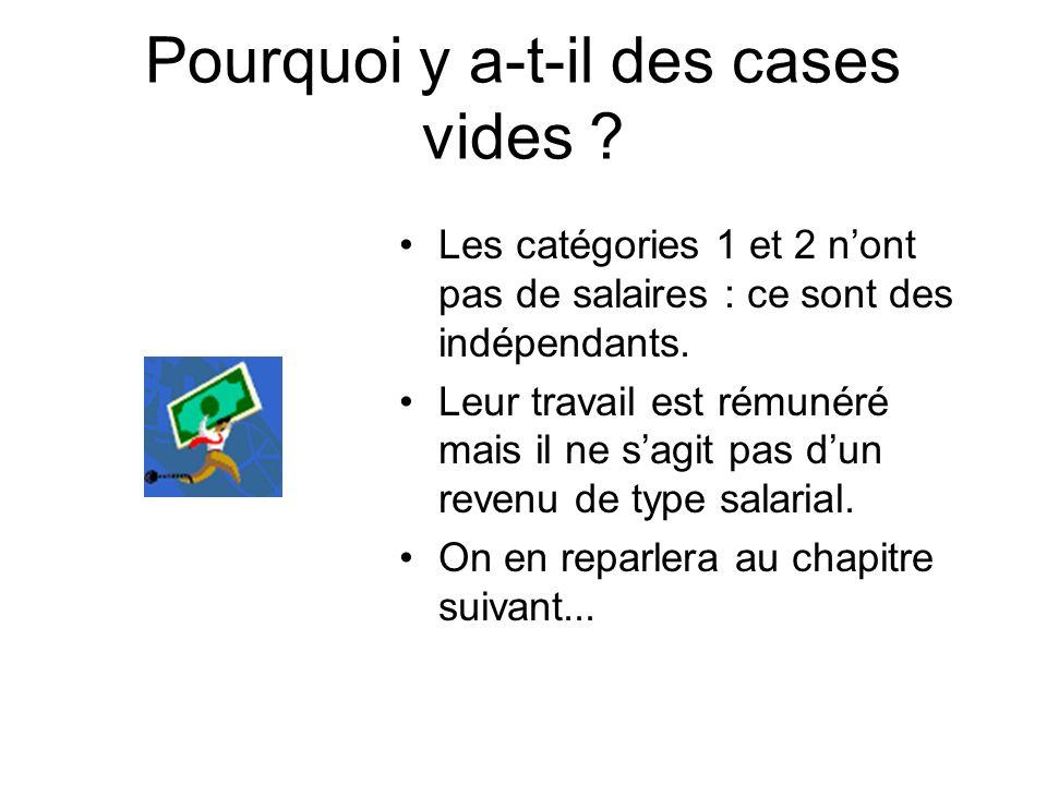 Lecture des données En 1999, selon lINSEE, en France, 33% des agriculteurs étaient partis en vacances au moins une fois dans lannée.