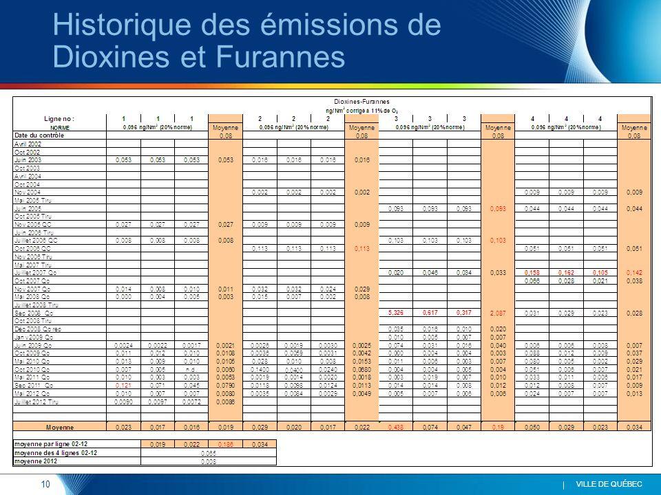 10 VILLE DE QUÉBEC Historique des émissions de Dioxines et Furannes