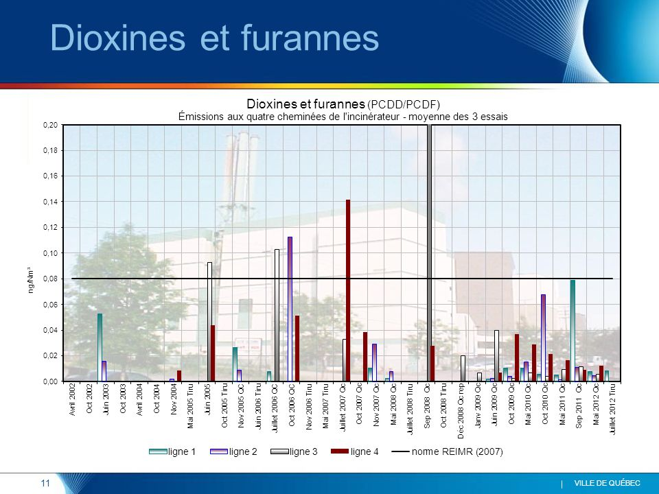 11 VILLE DE QUÉBEC Dioxines et furannes