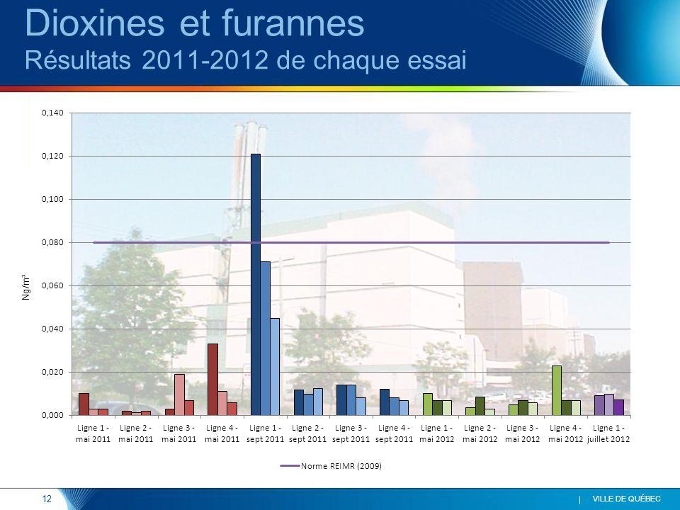 12 VILLE DE QUÉBEC Dioxines et furannes Résultats 2011-2012 de chaque essai Ng/m³