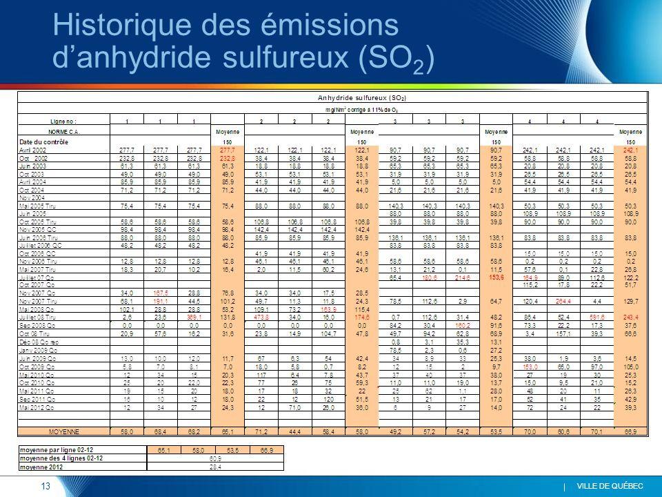 13 VILLE DE QUÉBEC Historique des émissions danhydride sulfureux (SO 2 )