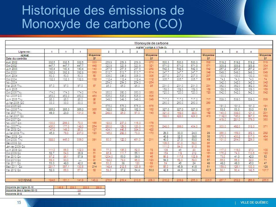 15 VILLE DE QUÉBEC Historique des émissions de Monoxyde de carbone (CO)