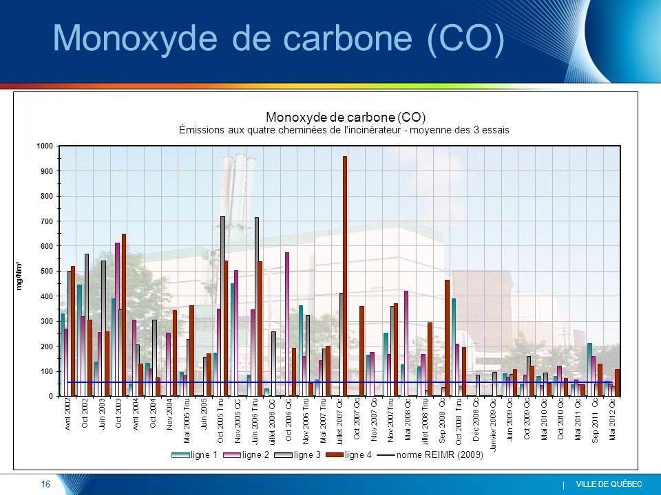 16 VILLE DE QUÉBEC Monoxyde de carbone (CO)