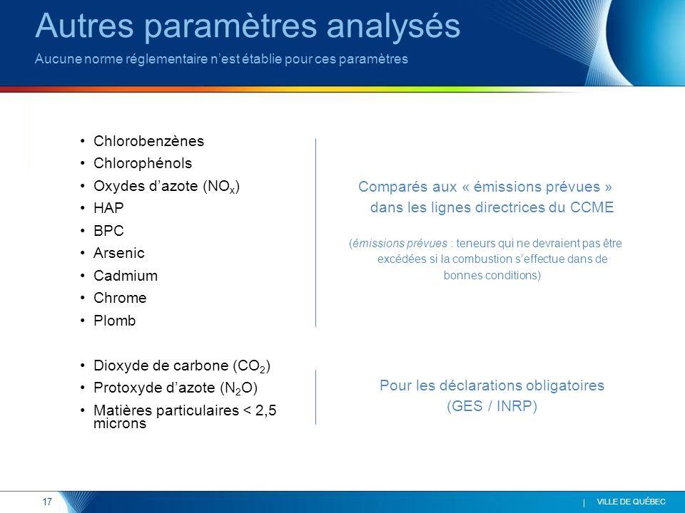17 VILLE DE QUÉBEC Chlorobenzènes Chlorophénols Oxydes dazote (NO x ) HAP BPC Arsenic Cadmium Chrome Plomb Dioxyde de carbone (CO 2 ) Protoxyde dazote (N 2 O) Matières particulaires < 2,5 microns Autres paramètres analysés Aucune norme réglementaire nest établie pour ces paramètres Comparés aux « émissions prévues » dans les lignes directrices du CCME (émissions prévues : teneurs qui ne devraient pas être excédées si la combustion seffectue dans de bonnes conditions) Pour les déclarations obligatoires (GES / INRP)