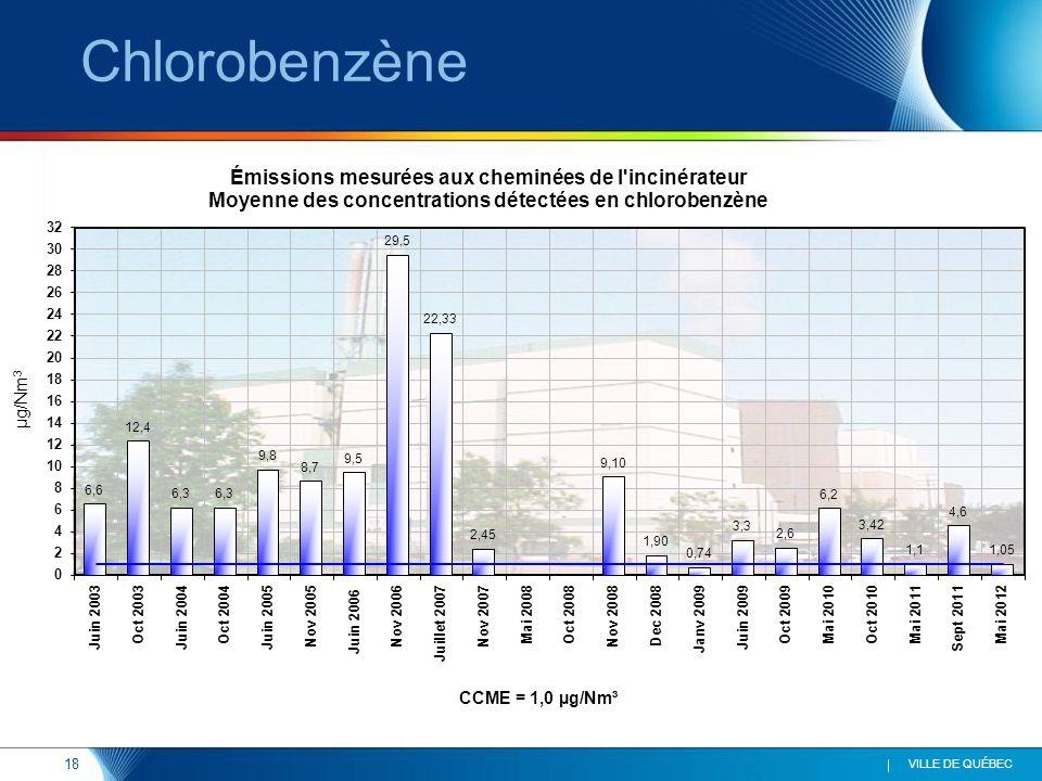 18 VILLE DE QUÉBEC Chlorobenzène