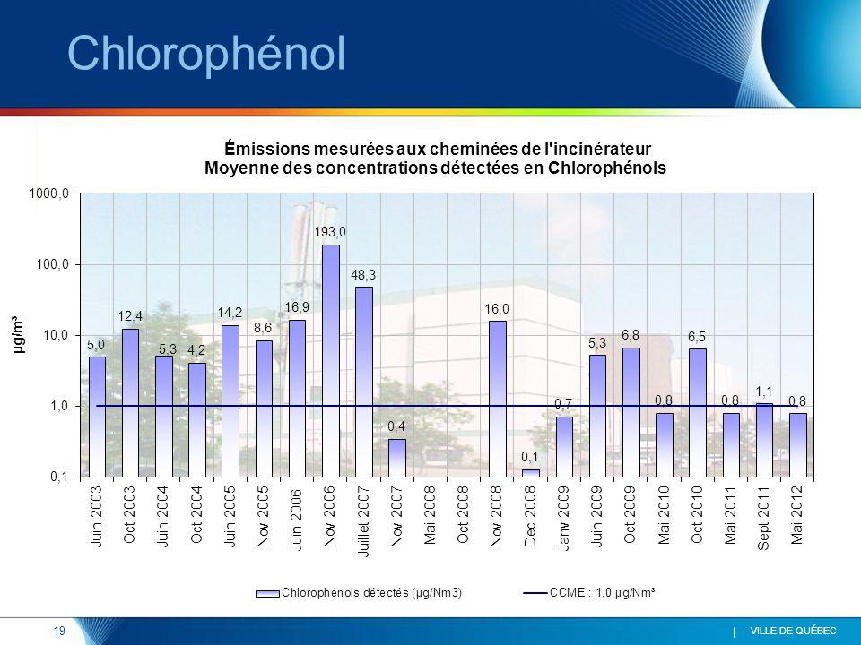 19 VILLE DE QUÉBEC Chlorophénol