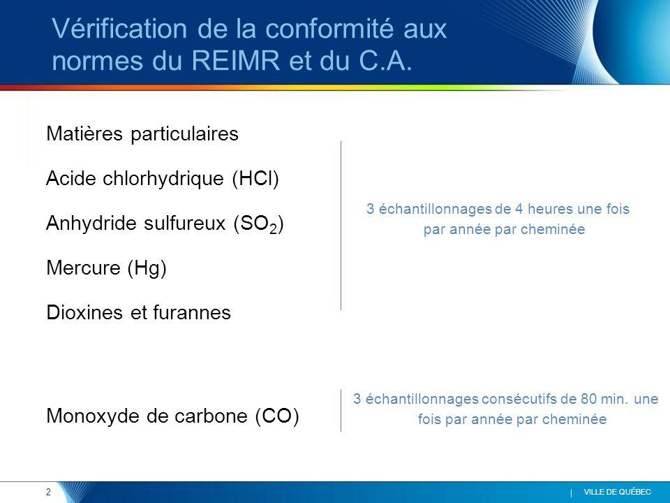 2 VILLE DE QUÉBEC 3 échantillonnages de 4 heures une fois par année par cheminée Vérification de la conformité aux normes du REIMR et du C.A.