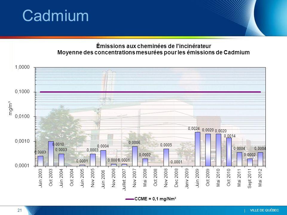 21 VILLE DE QUÉBEC Cadmium CCME