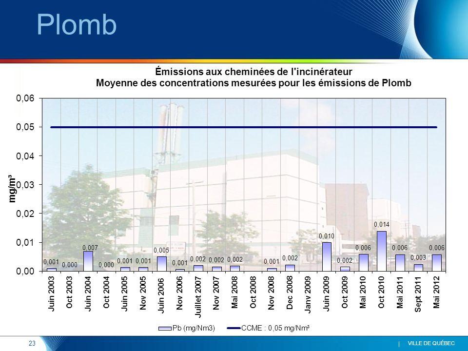 24 VILLE DE QUÉBEC Arsenic