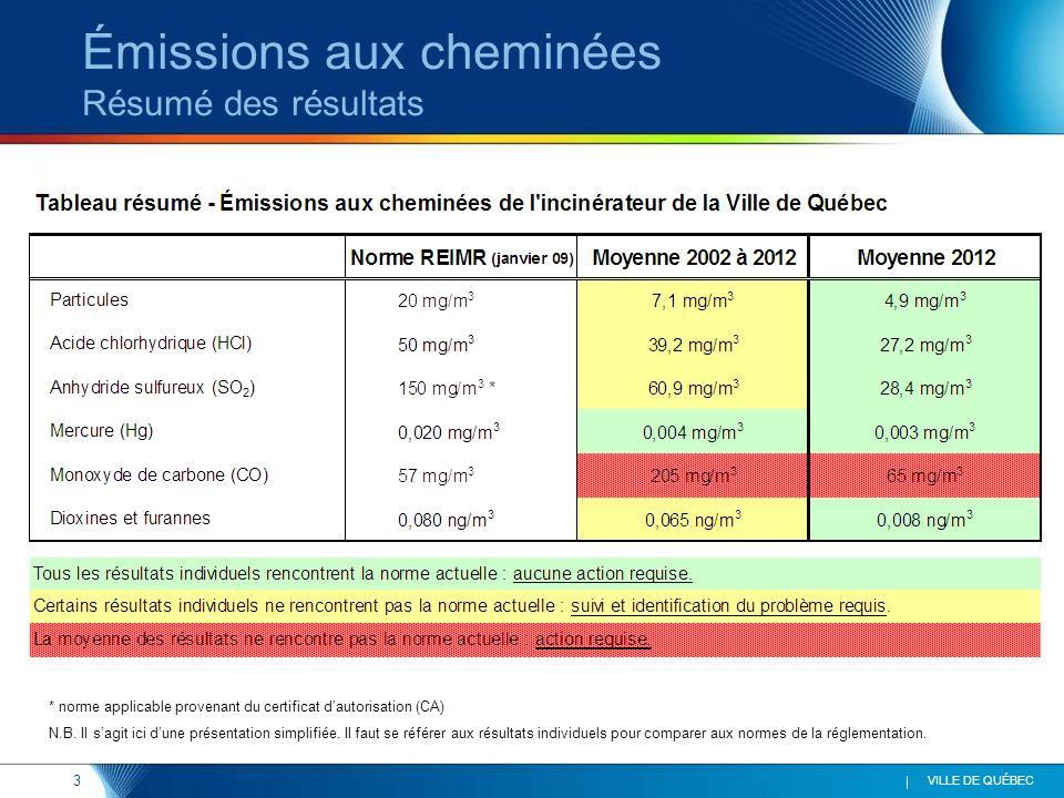3 VILLE DE QUÉBEC Émissions aux cheminées Résumé des résultats * norme applicable provenant du certificat dautorisation (CA) N.B.