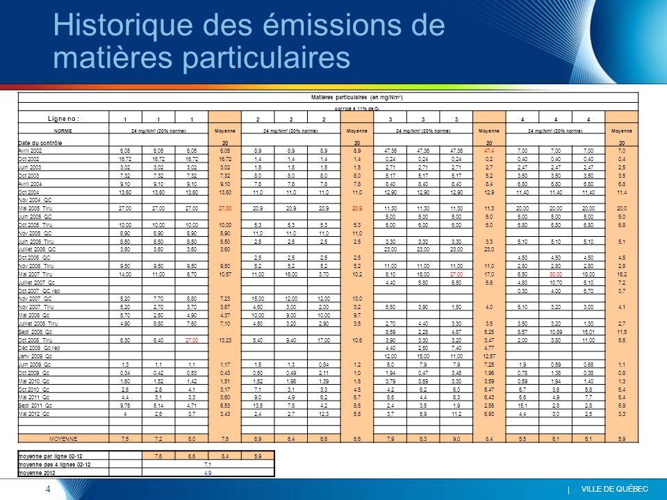 4 VILLE DE QUÉBEC Historique des émissions de matières particulaires Matières particulaires (en mg/Nm 3 ) corrigé à 11% de O 2 Ligne no : 111 222 333 444 NORME24 mg/Nm 3 (20% norme)Moyenne24 mg/Nm 3 (20% norme)Moyenne24 mg/Nm 3 (20% norme)Moyenne24 mg/Nm 3 (20% norme)Moyenne Date du contrôle 20 Avril 20026,05 8,9 47,36 47,47,00 7,0 Oct 200216,72 1,4 0,24 0,20,40 0,4 Juin 20033,02 1,5 2,71 2,72,47 2,5 Oct 20037,32 8,0 5,17 5,23,50 3,5 Avril 20049,10 7,8 8,40 8,46,80 6,8 Oct 200413,60 11,0 12,90 12,911,40 11,4 Nov 2004 QC Mai 2005 Tiru27,00 20,9 11,30 11,320,00 20,0 Juin 2005 QC 5,00 5,05,00 5,0 Oct 2005 Tiru10,00 5,3 6,00 6,06,80 6,8 Nov 2005 QC8,90 11,0 Juin 2006 Tiru8,50 2,5 3,30 3,35,10 5,1 Juillet 2006 QC3,60 23,00 23,0 Oct 2006 QC 2,5 4,50 4,5 Nov 2006 Tiru9,50 5,2 11,00 11,02,80 2,8 Mai 2007 Tiru14,0011,006,7010,5711,0016,003,7010,26,1018,0027,0017,06,5030,0018,0018,2 Juillet 2007 Qc 4,405,806,505,64,8010,706,107,2 Oct 2007 QC rep 0,304,006,703,7 Nov 2007 QC5,207,708,807,2315,0012,00 13,0 Nov 2007 Tiru5,202,703,703,874,603,002,003,26,603,901,604,06,103,203,004,1 Mai 2008 Qc5,702,504,904,3710,009,0010,009,7 Juillet 2008 Tiru4,908,807,607,104,503,202,903,52,704,403,303,53,503,201,302,7 Sept 2008 Qc 8,592,284,875,258,5710,8915,0111,5 Oct 2008 Tiru6,306,4027,0013,235,409,4017,0010,63,903,303,203,472,003,8011,005,6 Déc 2008 Qc rep 4,402,507,404,77 Janv 2009 Qc 12,0015,0011,0012,67 Juin 2009 Qc1,31,1 1,171,51,30,841,26,07,9 7,251,90,590,681,1 Oct 2009 Qc0,340,420,530,430,500,492,111,01,940,473,481,960,781,380,380,8 Mai 2010 Qc1,601,521,421,511,521,981,391,63,793,693,303,590,591,941,401,3 Oct 2010 Qc2,62,84,13,177,13,13,34,54,26,26,05,476,73,65,85,4 Mai 2011 Qc4,43,13,33,609,04,96,26,76,64,48,36,436,64,97,76,4 Sept 2011 Qc9,755,144,716,5313,57,84,28,52,43,51,92,5815,12,8 6,9 Mai 2012 Qc42,63,73,432,42,712,35,83,75,911,26,934,43,02,53,3 MOYENNE7,57,28,07,66,96,46,6 7,98,39,08,45,56,1 5,9 moyenne par ligne 02-12 7,66,68,45,9 moyenne des 4 lignes 02-12 7,1 moyenne 2012 4