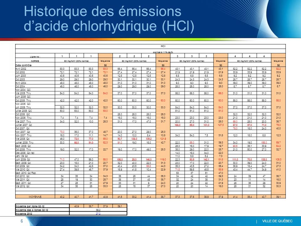6 VILLE DE QUÉBEC Historique des émissions dacide chlorhydrique (HCl) HCl corrigé à 11% de O 2 Ligne no : 111 222 333 444 NORME60 mg/Nm 3 (20% norme)Moyenne60 mg/Nm 3 (20% norme)Moyenne60 mg/Nm 3 (20% norme)Moyenne60 mg/Nm 3 (20% norme)Moyenne Date contrôle 50 Avril 200283,3 66,4 43,1 82,2 Oct 200272,1 27,4 21,9 33,9 Juin 200340,6 12,8 6,8 9,2 Oct 200329,0 30,1 24,3 26,7 Avril 200448,0 31,0 9,0 39,0 Oct 200446,0 29,0 26,0 8,7 Nov 2004 QC Mai 2005 Tiru54,0 37,0 86,0 31,0 Juin 2005 QC Oct 2005 Tiru42,0 60,0 58,0 Nov 2005 QC juin 2006 Tiru32,0 30,0 54,0 37,0 juillet 2006 QC53,0 51,0 Oct 2006 QC 26,0 32,0 Nov 2006 Tiru7,4 15,0 23,0 21,0 Mai 2007 Tiru34,032,013,026,331,017,047,031,720,027,031,026,065,025,020,036,7 Juillet 2007 Qc 166,085,0131,0127,367,087,071,075,0 Oct 2007 Qc 78,018,024,040,0 Nov 2007 Qc73,036,037,048,720,027,029,025,3 Nov 2007 Tiru16,017,011,114,714,010,08,410,834,054,07,531,812,018,06,812,3 Mai 2008 Qc46,072,077,065,090,7136,0139,2121,9 Juillet 2008 Tiru30,066,091,062,391,019,018,042,722,065,031,039,334,019,0156,069,7 Sept 2008 Qc 25,316,017,919,793,535,133,954,2 Oct 2008 Tiru19,032,017,022,719,017,049,028,335,029,022,028,721,050,027,032,7 Déc 2008 Qc rep 14,018,034,022,0 Janv 09 Qc 11,05,85,27,3 Juin 2009 Qc71,047,056,058,0186,025,0146,0119,022,380,9142,181,8111,070,0135,0105,3 Sept 2009 Qc23,018,021,020,732,040,022,031,323,017,022,020,730,039,024,031,0 Oct 2009 Qc34,234,042,837,040,423,568,844,335,343,527,235,438,918,424,727,3 Mai 2010 Qc27,439,546,737,916,941,510,422,971,559,545,558,943,444,734,941,0 Sept 2010 Qc Rep 53375147,0 Oct 2010 Qc34353434,336264435,33442 39,324394736,7 Mai 2011 Qc28193025,736374338,732243831,323111416,0 Sept 2011 Qc27253127,93331924,020242221,928362930,9 Mai 2012 Qc34382833,328163727,020 1418,028313230,3 MOYENNE40,240,741,740,941,533,241,438,737,337,638,937,941,435,440,739,1 moyenne par ligne 02-12 40,938,737,939,1 moyenne des 4 lignes 02-12 39,2 moyenne 2012 27,2