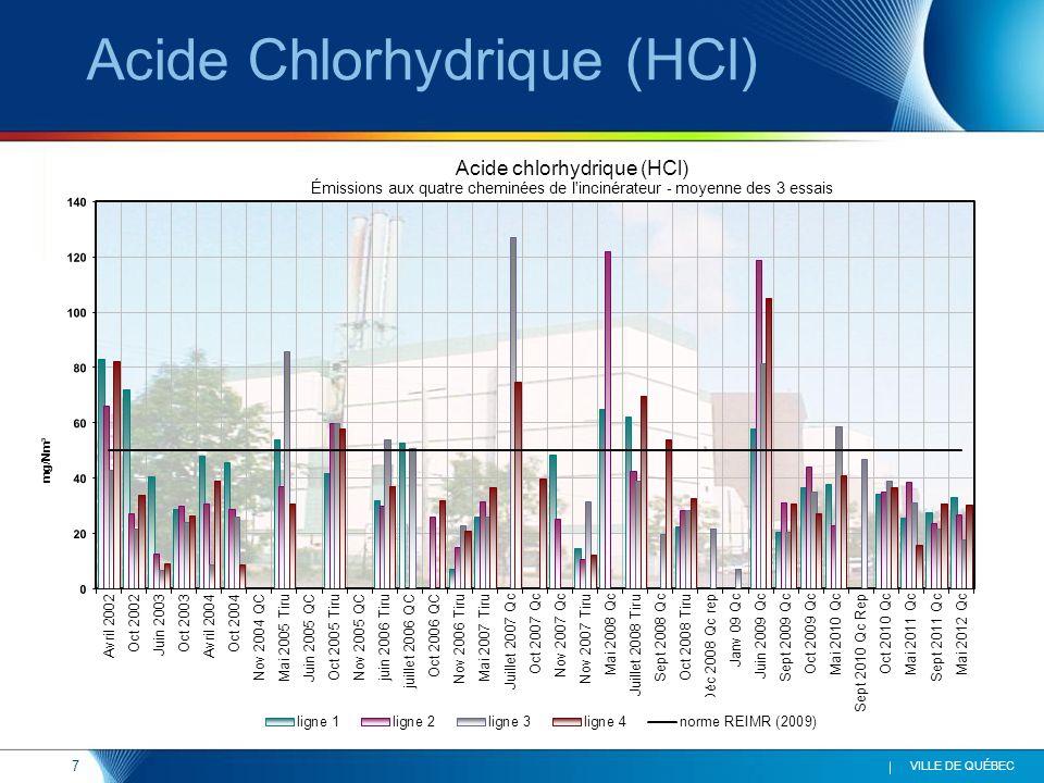 7 VILLE DE QUÉBEC Acide Chlorhydrique (HCl)