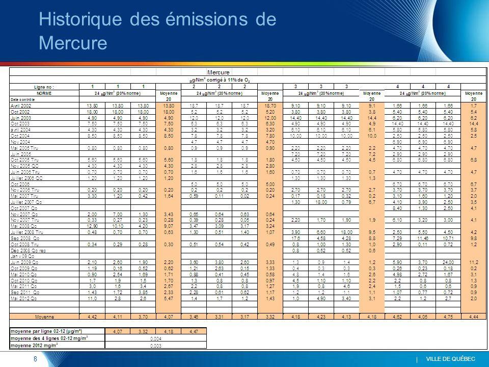 8 VILLE DE QUÉBEC Historique des émissions de Mercure