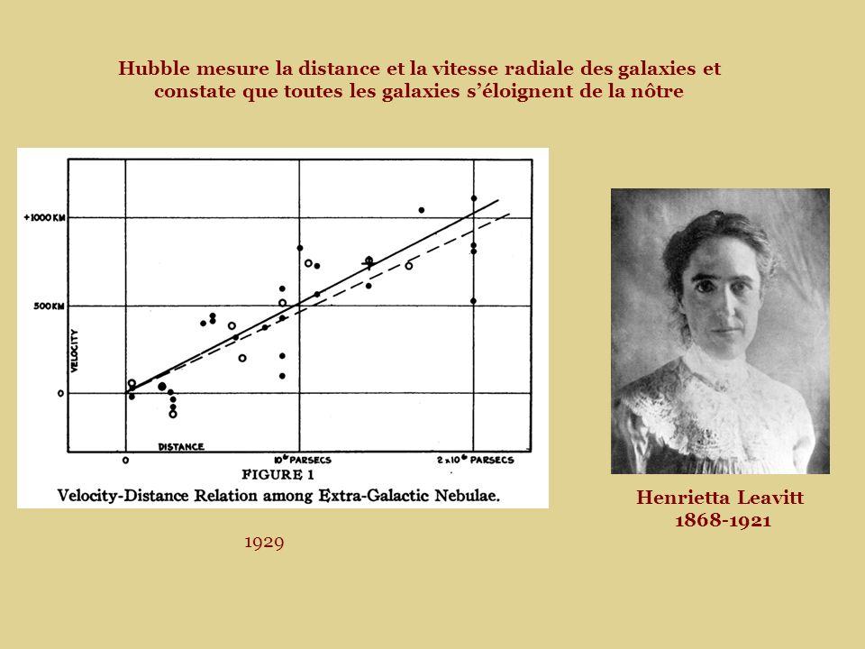Hubble mesure la distance et la vitesse radiale des galaxies et constate que toutes les galaxies séloignent de la nôtre Henrietta Leavitt 1868-1921 1929