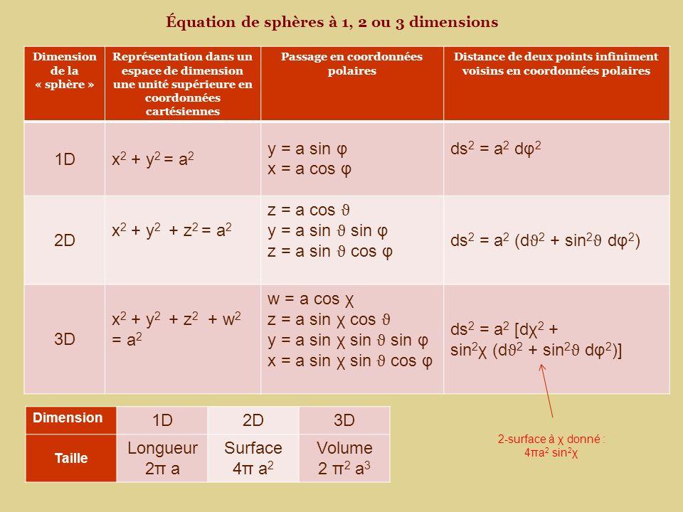Équation de sphères à 1, 2 ou 3 dimensions Dimension de la « sphère » Représentation dans un espace de dimension une unité supérieure en coordonnées cartésiennes Passage en coordonnées polaires Distance de deux points infiniment voisins en coordonnées polaires 1Dx 2 + y 2 = a 2 y = a sin φ x = a cos φ ds 2 = a 2 dφ 2 2D x 2 + y 2 + z 2 = a 2 z = a cos ϑ y = a sin ϑ sin φ z = a sin ϑ cos φ ds 2 = a 2 (d ϑ 2 + sin 2 ϑ dφ 2 ) 3D x 2 + y 2 + z 2 + w 2 = a 2 w = a cos χ z = a sin χ cos ϑ y = a sin χ sin ϑ sin φ x = a sin χ sin ϑ cos φ ds 2 = a 2 [dχ 2 + sin 2 χ (d ϑ 2 + sin 2 ϑ dφ 2 )] Dimension 1D2D3D Taille Longueur 2π a Surface 4π a 2 Volume 2 π 2 a 3 2-surface à χ donné : 4πa 2 sin 2 χ