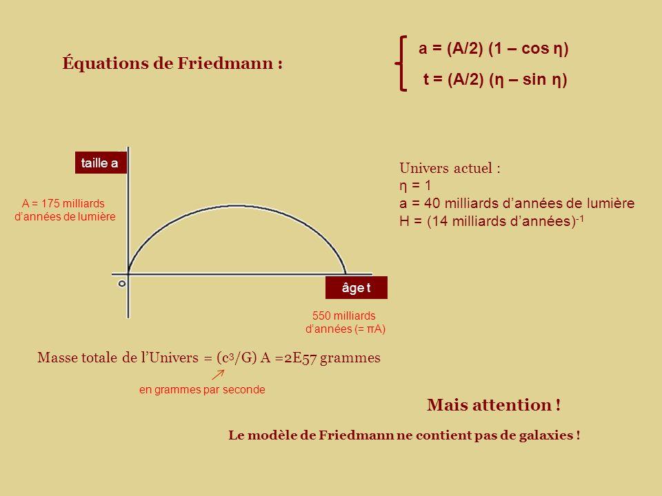 Équations de Friedmann : a = (A/2) (1 – cos η) t = (A/2) (η – sin η) 550 milliards dannées (= πA) A = 175 milliards dannées de lumière âge t taille a Le modèle de Friedmann ne contient pas de galaxies .