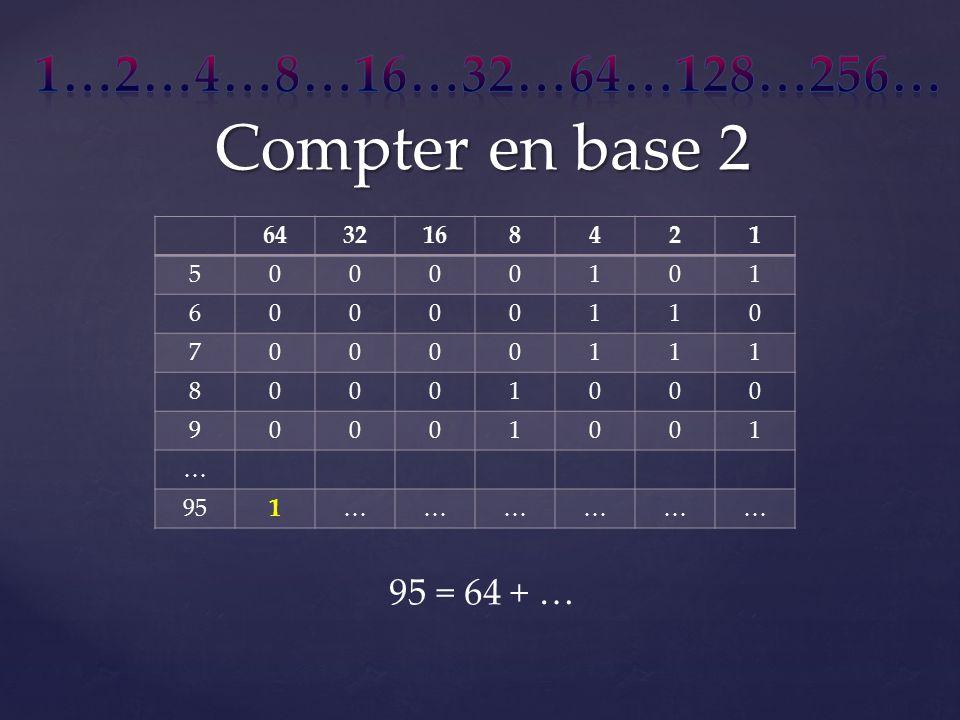 Compter en base 2 6432168421 50000101 60000110 70000111 80001000 90001001 … 951……………… 95 = 64 + …
