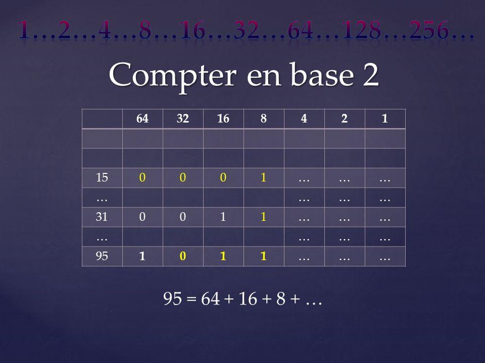 Compter en base 2 6432168421 150001……… ………… 310011……… ………… 951011……… 95 = 64 + 16 + 8 + …