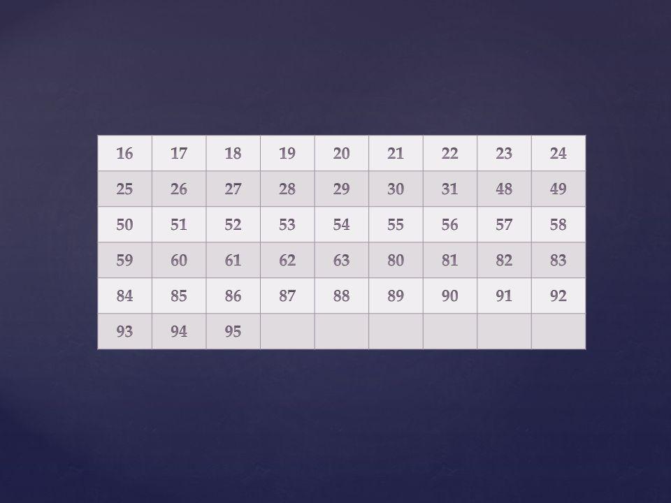 Compter en base 2 Pour « notre » nombre « 95 » 95 est compris entre deux puissances de 2 consécutives : 64 95 < 128 128 est trop grand : il ne sera pas dans la décomposition de « 95 » en base 2.