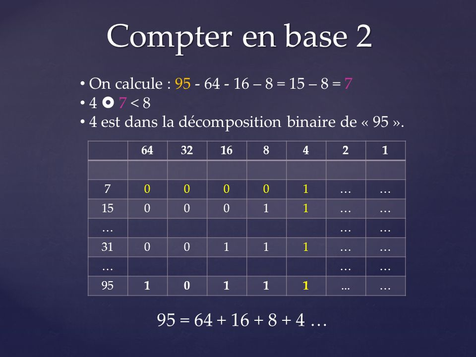 Compter en base 2 6432168421 700001…… 1500011…… ……… 3100111…… ……… 9510111...… On calcule : 95 - 64 - 16 – 8 = 15 – 8 = 7 4 7 < 8 4 est dans la décomposition binaire de « 95 ».