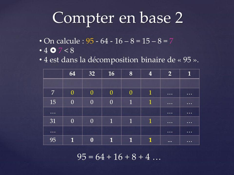 Compter en base 2 6432168421 700001…… 1500011…… ……… 3100111…… ……… 9510111...… On calcule : 95 - 64 - 16 – 8 = 15 – 8 = 7 4 7 < 8 4 est dans la décompo