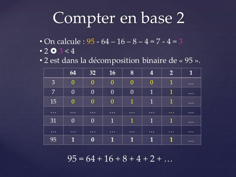 Compter en base 2 6432168421 3000001… 7000011… 15000111… …………………… 31001111… …………………… 95101111… On calcule : 95 - 64 – 16 – 8 – 4 = 7 - 4 = 3 2 3 < 4 2