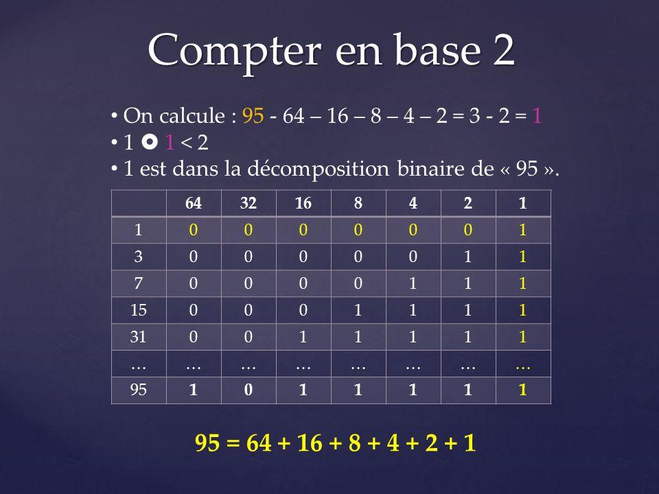 Compter en base 2 6432168421 10000001 30000011 70000111 150001111 310011111 …………………… 951011111 On calcule : 95 - 64 – 16 – 8 – 4 – 2 = 3 - 2 = 1 1 1 <