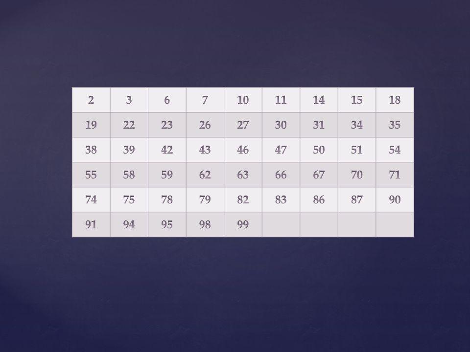 Compter en base 2 Pour « notre » nombre « 95 » On calcule : 95 - 64 - 16 = 31 – 16 = 15 15 est compris entre deux puissances de 2 consécutives : 8 15 < 16 16 est trop grand 8 est dans la décomposition binaire de « 95 » : 1 + 2 + 4 = 7 7 < 8 15 et 64 + 16 + 7 < 64 + 16 + 15 95