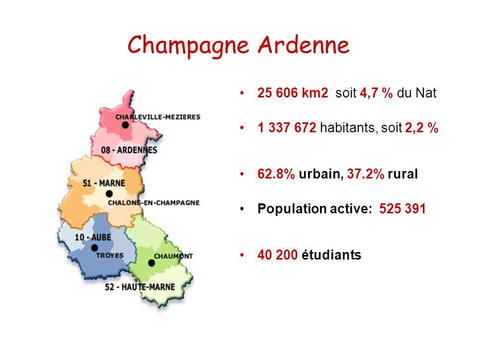 Champagne Ardenne 25 606 km2 soit 4,7 % du Nat 1 337 672 habitants, soit 2,2 % 62.8% urbain, 37.2% rural Population active: 525 391 40 200 étudiants