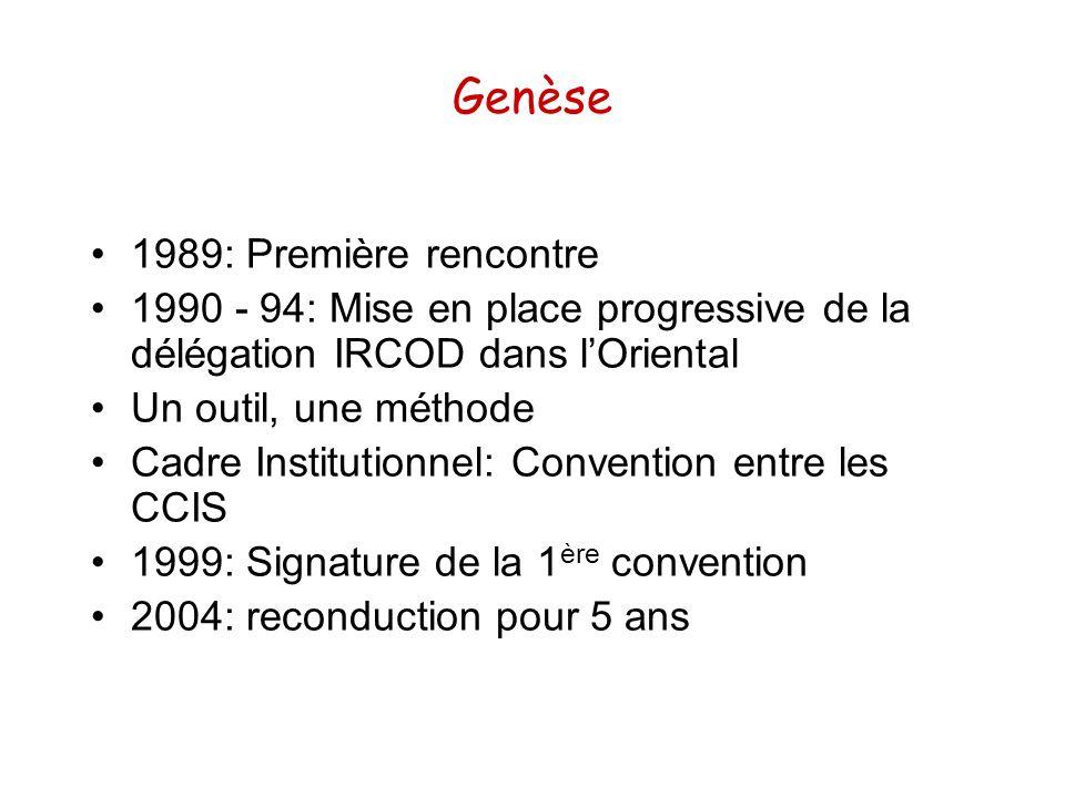 Genèse 1989: Première rencontre 1990 - 94: Mise en place progressive de la délégation IRCOD dans lOriental Un outil, une méthode Cadre Institutionnel: