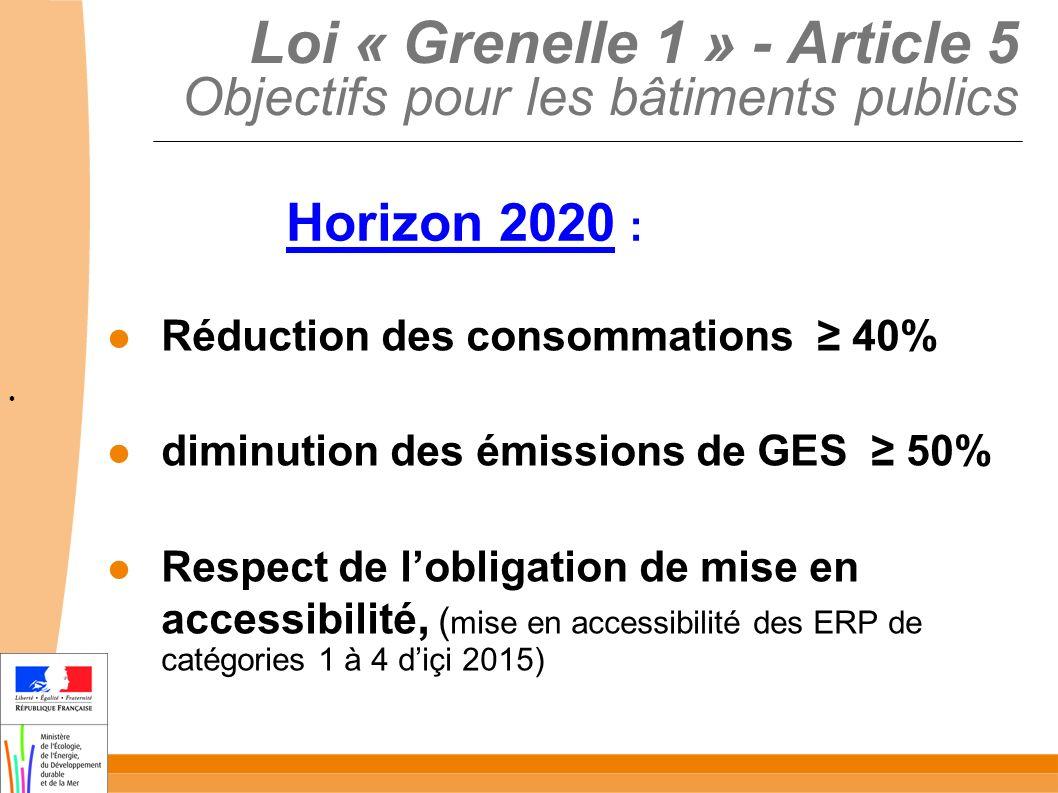 Loi « Grenelle 1 » - Article 5 Objectifs pour les bâtiments publics Réduction des consommations 40% diminution des émissions de GES 50% Respect de lobligation de mise en accessibilité, ( mise en accessibilité des ERP de catégories 1 à 4 diçi 2015) Horizon 2020 :