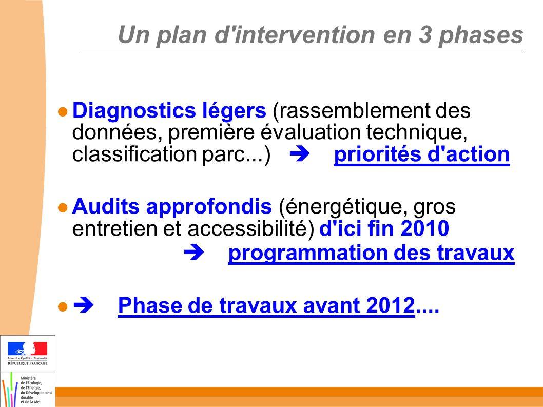 Un plan d'intervention en 3 phases Diagnostics légers (rassemblement des données, première évaluation technique, classification parc...) priorités d'a