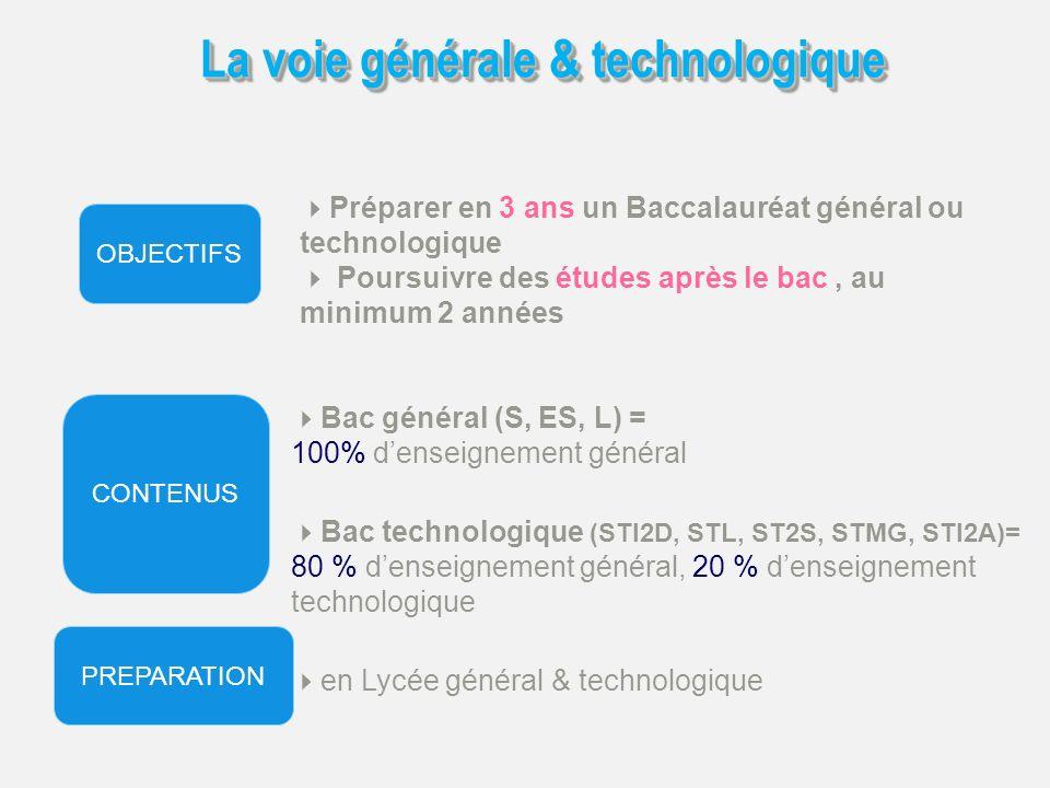 La voie générale & technologique Préparer en 3 ans un Baccalauréat général ou technologique Poursuivre des études après le bac, au minimum 2 années Bac technologique (STI2D, STL, ST2S, STMG, STI2A)= 80 % denseignement général, 20 % denseignement technologique Bac général (S, ES, L) = 100% denseignement général en Lycée général & technologique OBJECTIFS CONTENUS PREPARATION