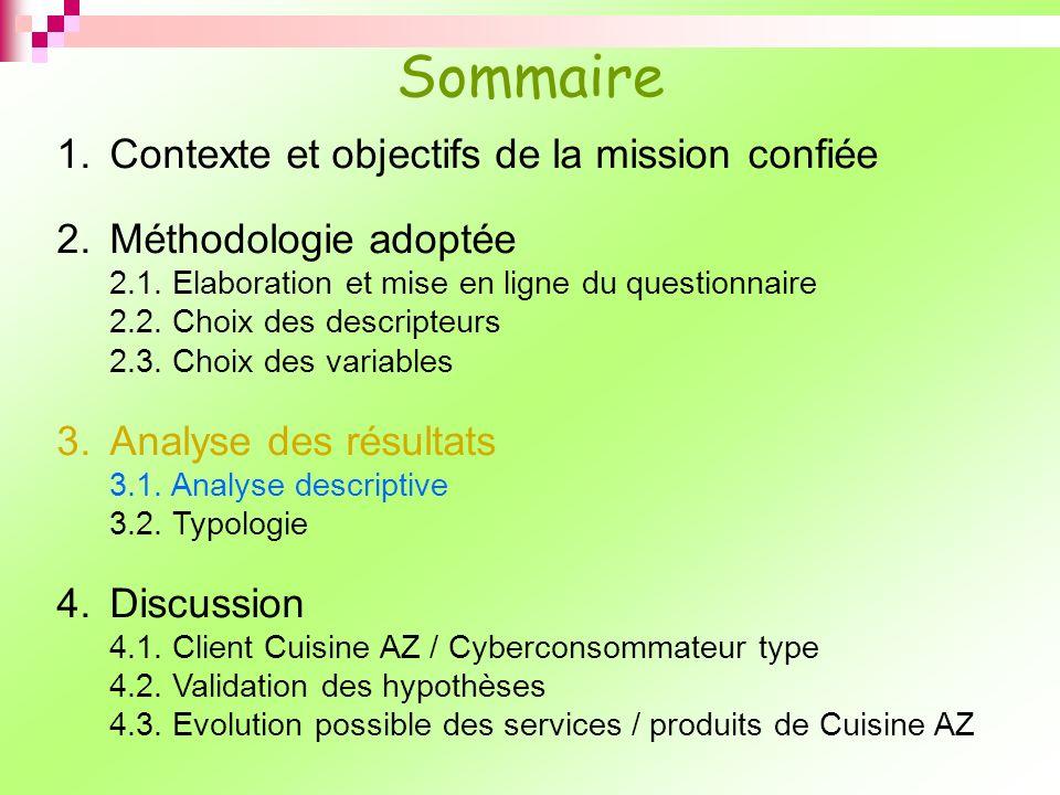 1.Contexte et objectifs de la mission confiée 2.Méthodologie adoptée 2.1. Elaboration et mise en ligne du questionnaire 2.2. Choix des descripteurs 2.