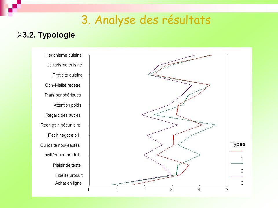 3.2. Typologie 3. Analyse des résultats