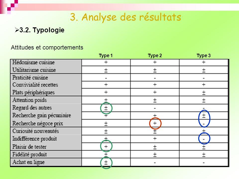 3.2. Typologie 3. Analyse des résultats Attitudes et comportements Type 1Type 2Type 3