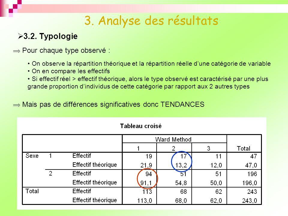3.2. Typologie 3. Analyse des résultats Pour chaque type observé : On observe la répartition théorique et la répartition réelle dune catégorie de vari