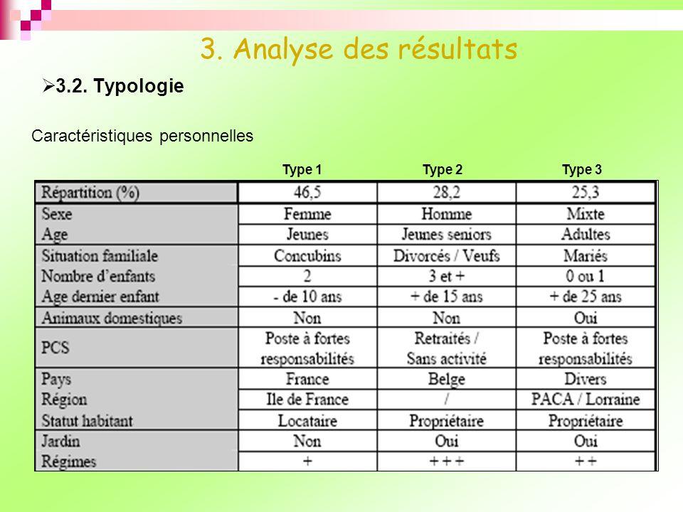 3.2. Typologie 3. Analyse des résultats Caractéristiques personnelles Type 1Type 2Type 3