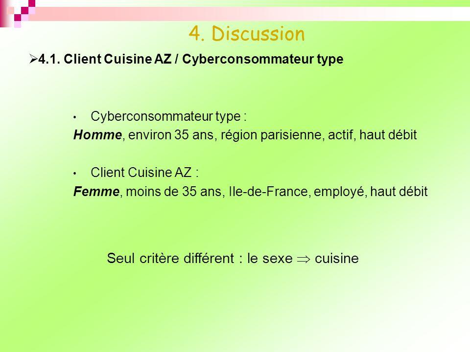 Cyberconsommateur type : Homme, environ 35 ans, région parisienne, actif, haut débit Client Cuisine AZ : Femme, moins de 35 ans, Ile-de-France, employ